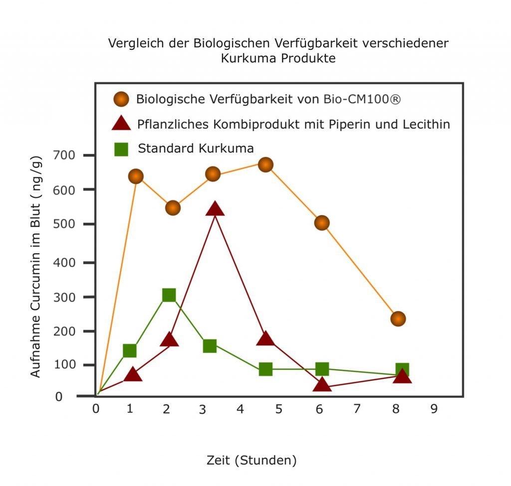 Bi0-CM100®-Biologische-Verfuegbarkeit